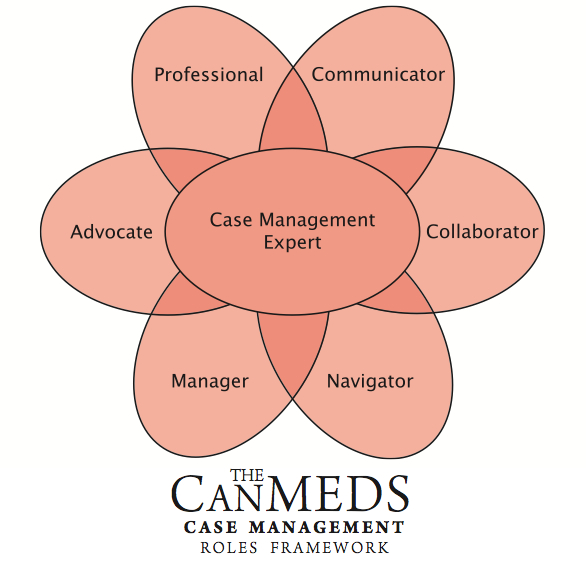 as a case manager Definition: case manager/case worker  •case notes = the center of case management system •all information that needs to be shared should be entered there.